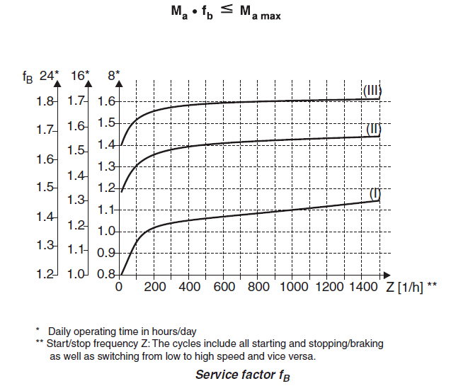 how to choose service factor of a gear unit